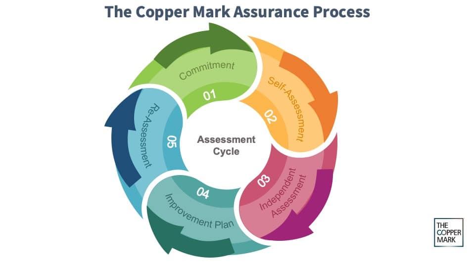 Copper Mark Assurance process graphic_mock-up_MAR2021_v2_high-level